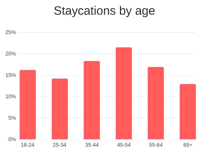 Staycation by age