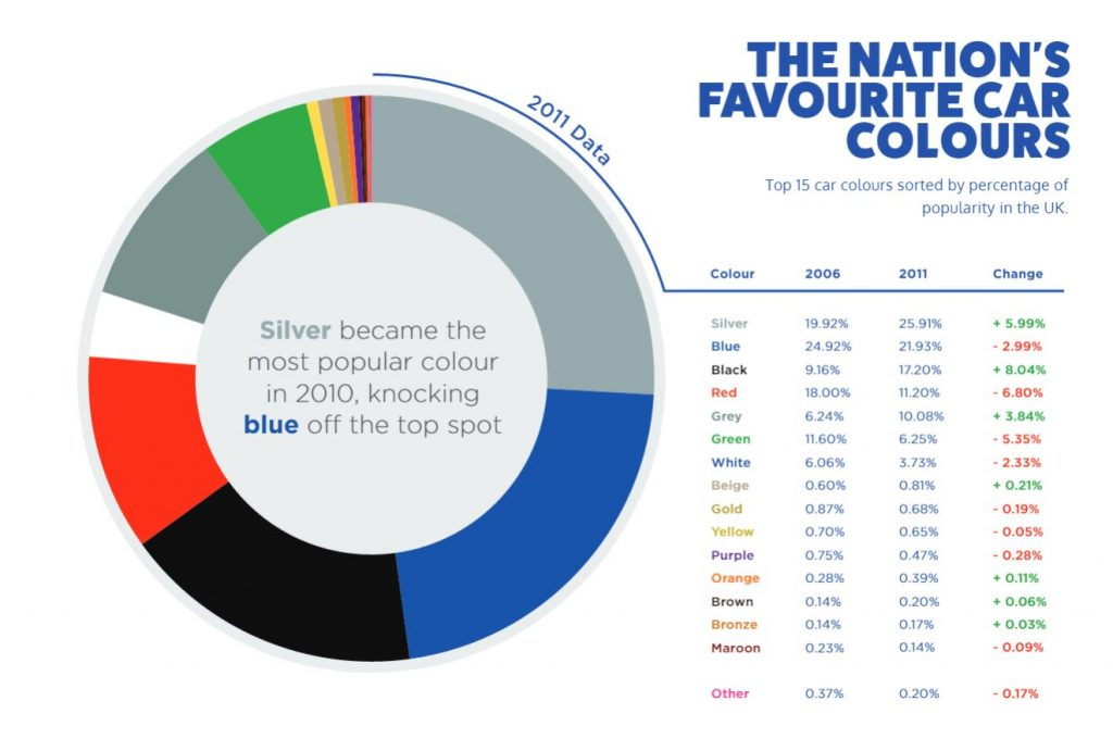 Nations Favourite Car Colours 2