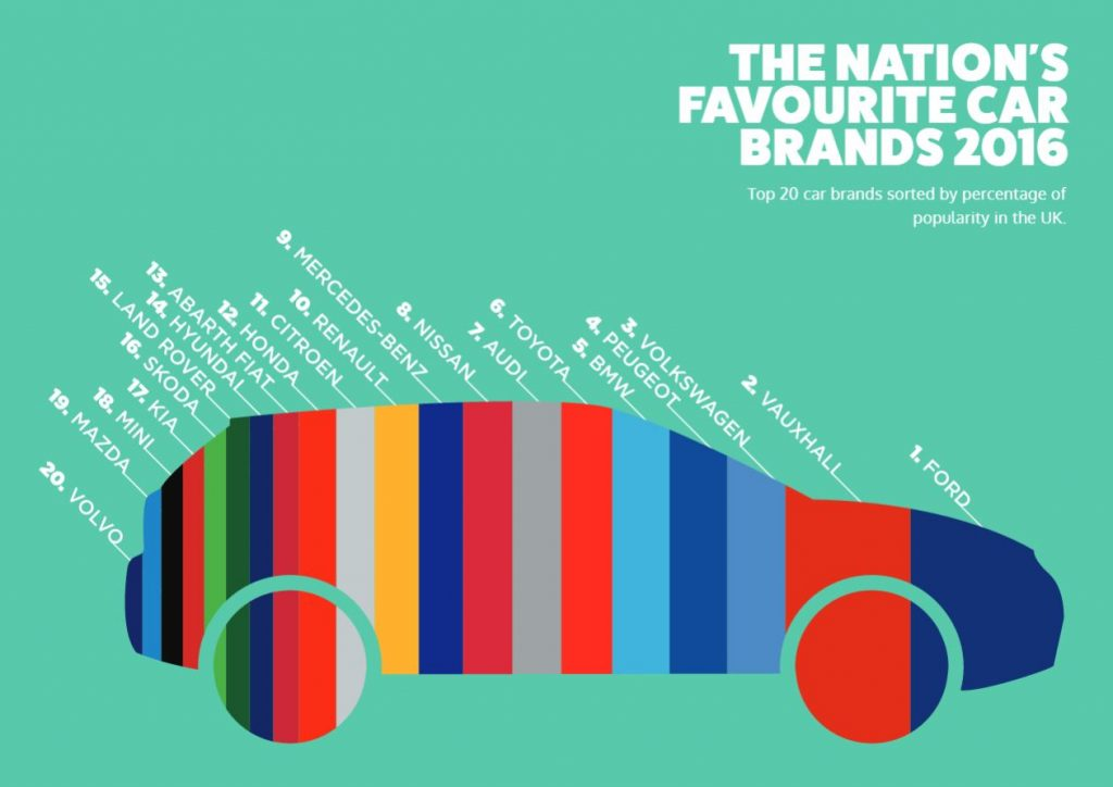UK favourite car brands