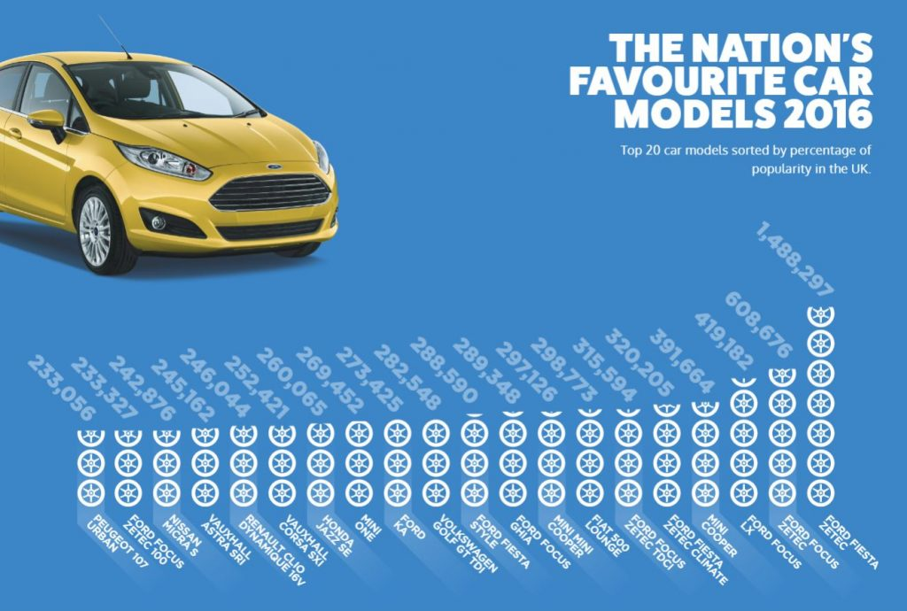 UK favourite car models