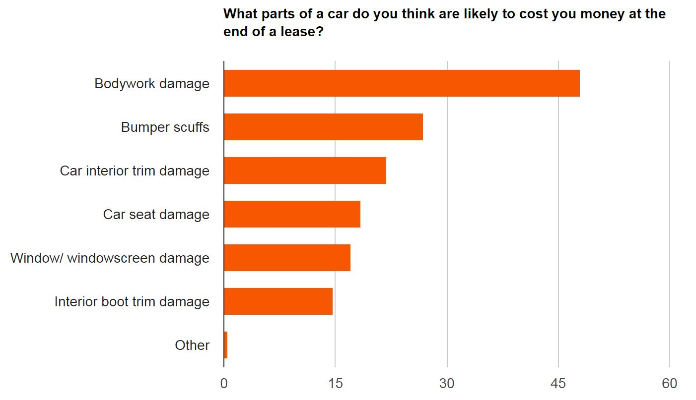 Graph showing parts of a car most likely to cost money at end of a lease
